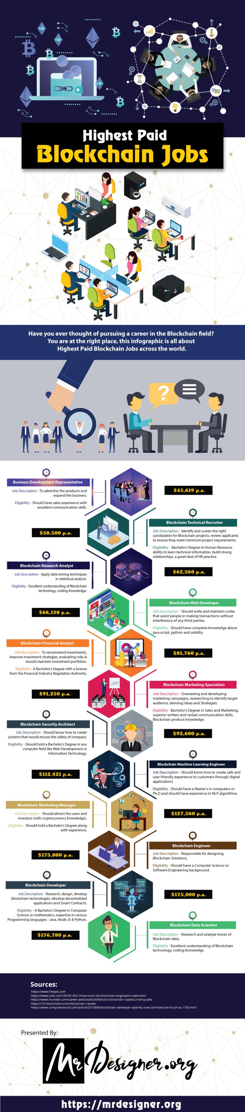 Blockchain Jobs 2020.