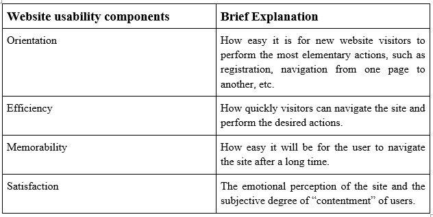 Optimize your Web shop presence