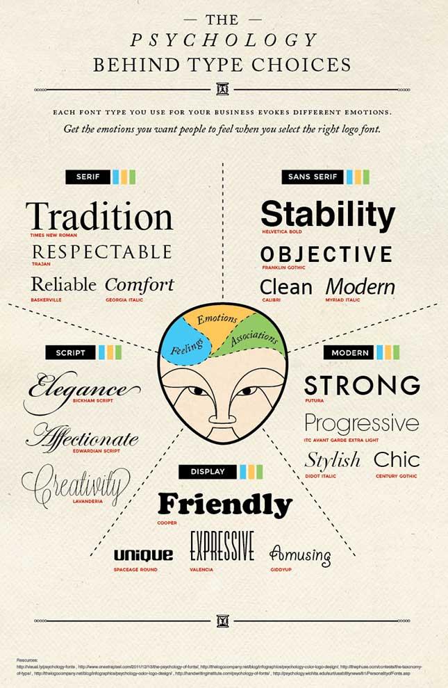Millennials Website Typography