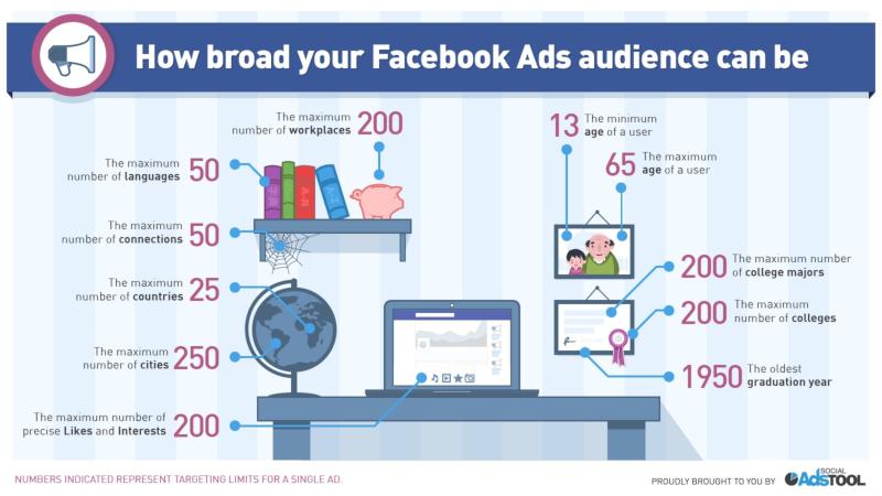 FB Target Audience