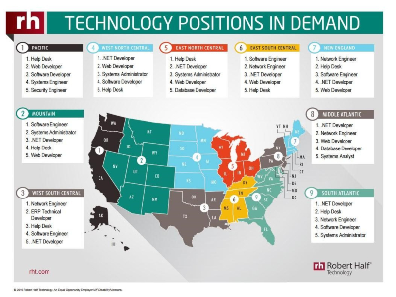 IT jobs in demand in USA