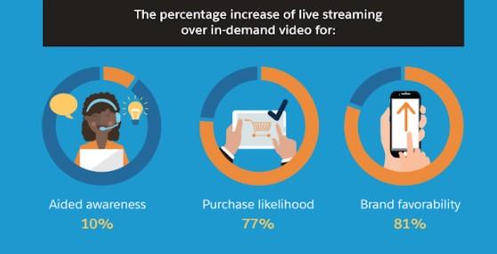 Live Stream Graph