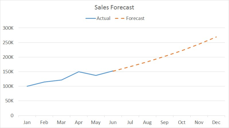 Sales Forecast Graph