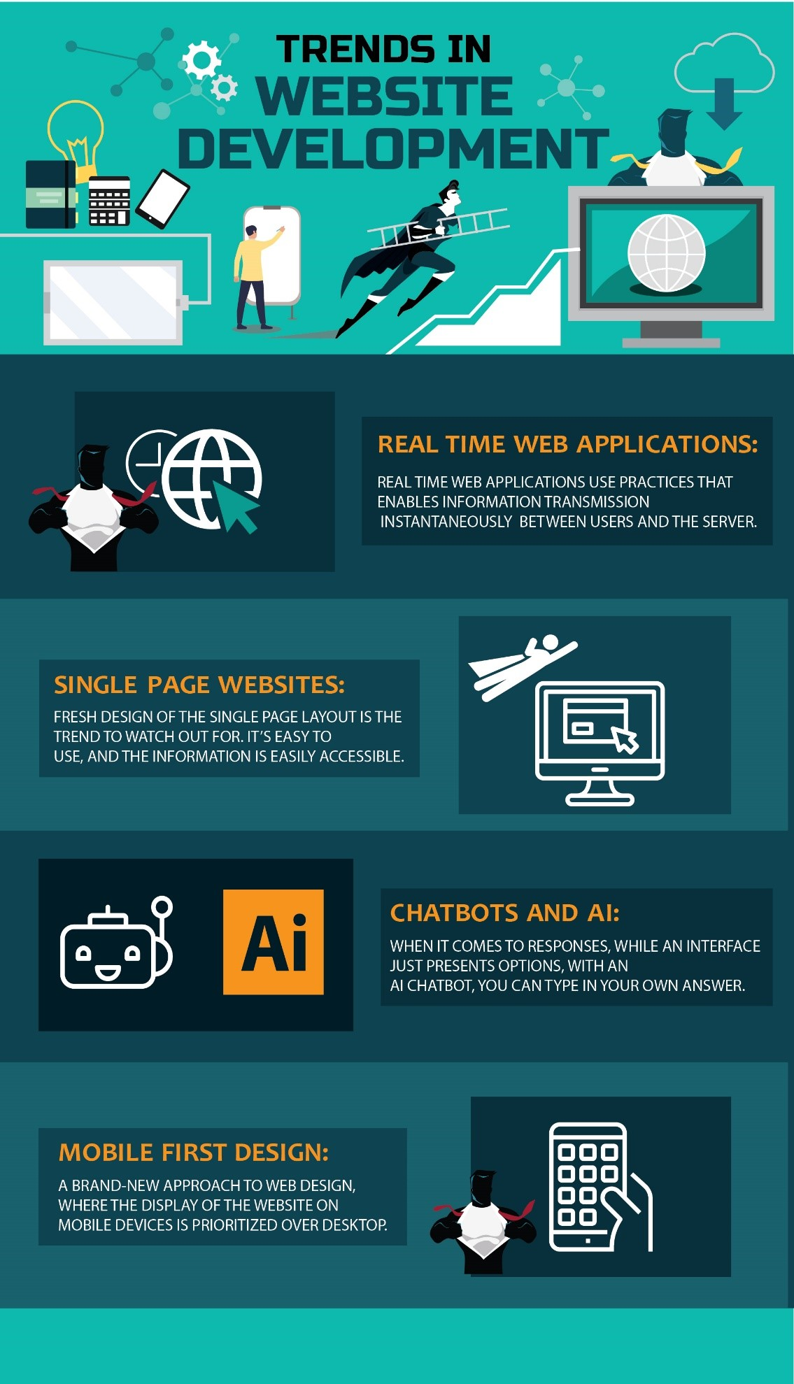 Website Development Trends in 2019. Infographic