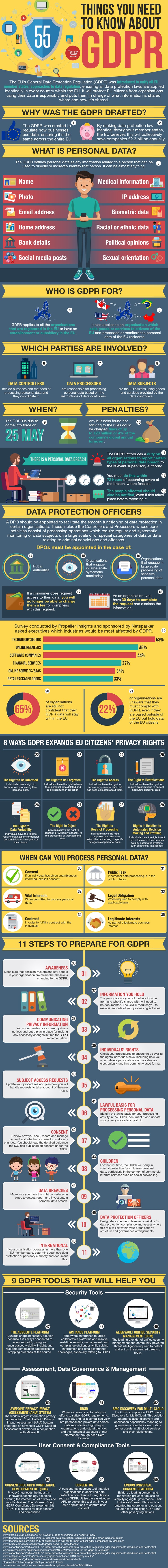 Everything about GDPR