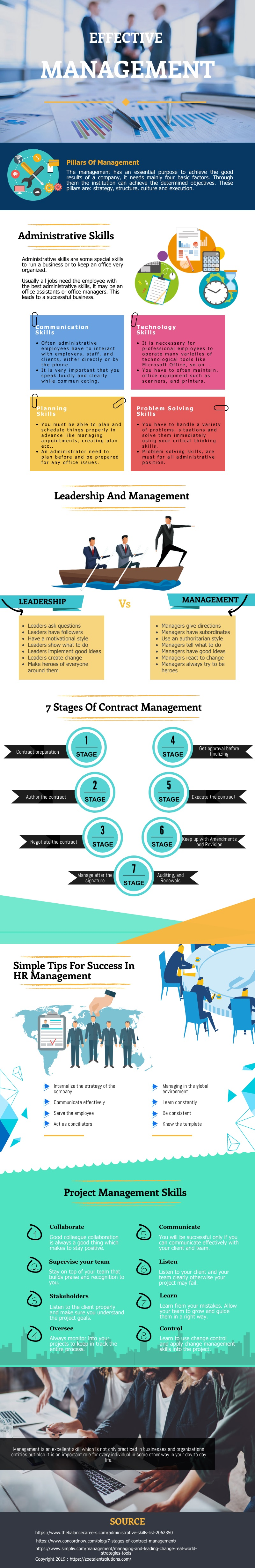 Effective Management Infographic