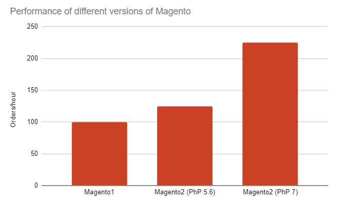 Performance Magento