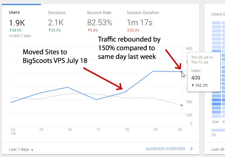 More traffic to website