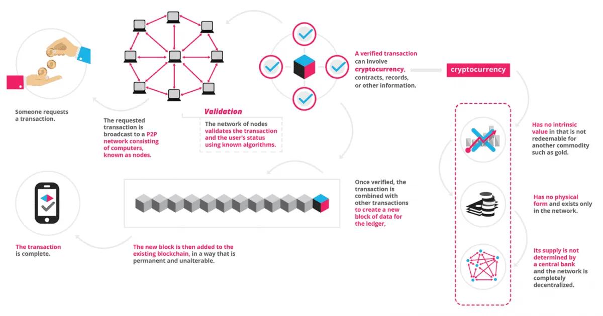 Blockchain Spin