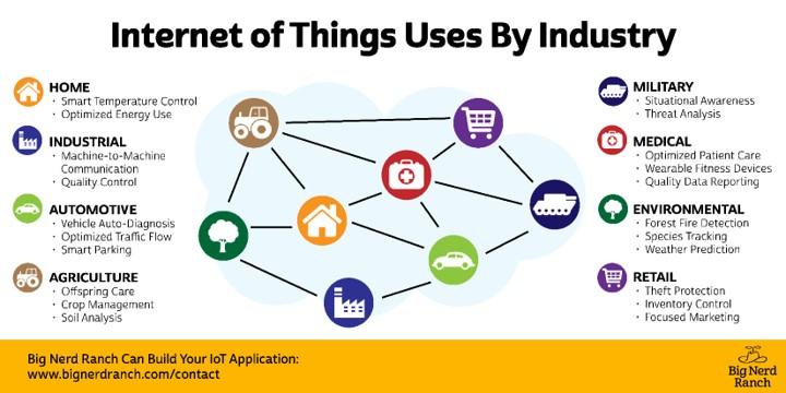 Internet Of Things 2020.