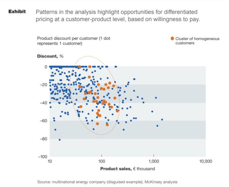 Pattern of Analysis