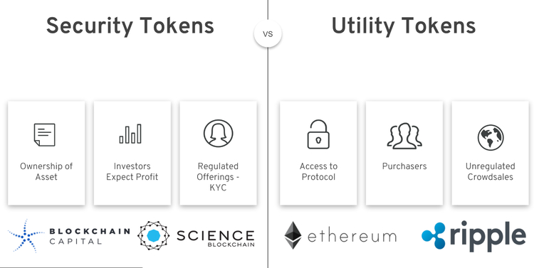 Uses of Security Tokens