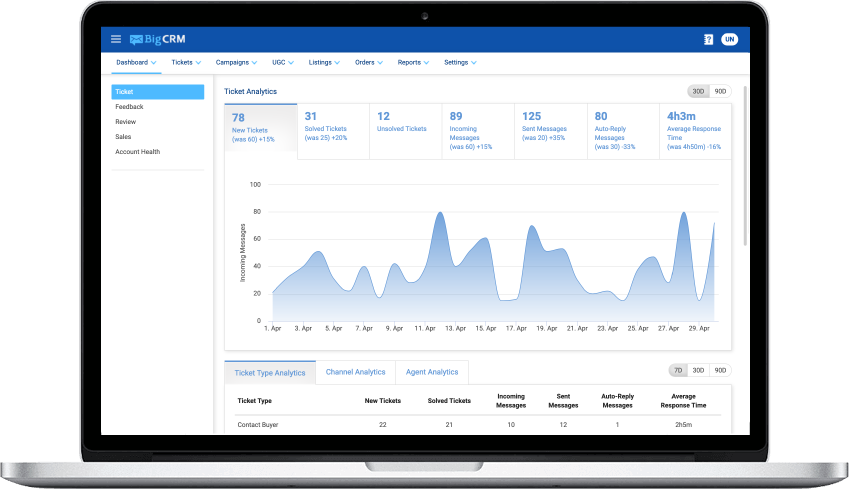 BigCRM Dashboard