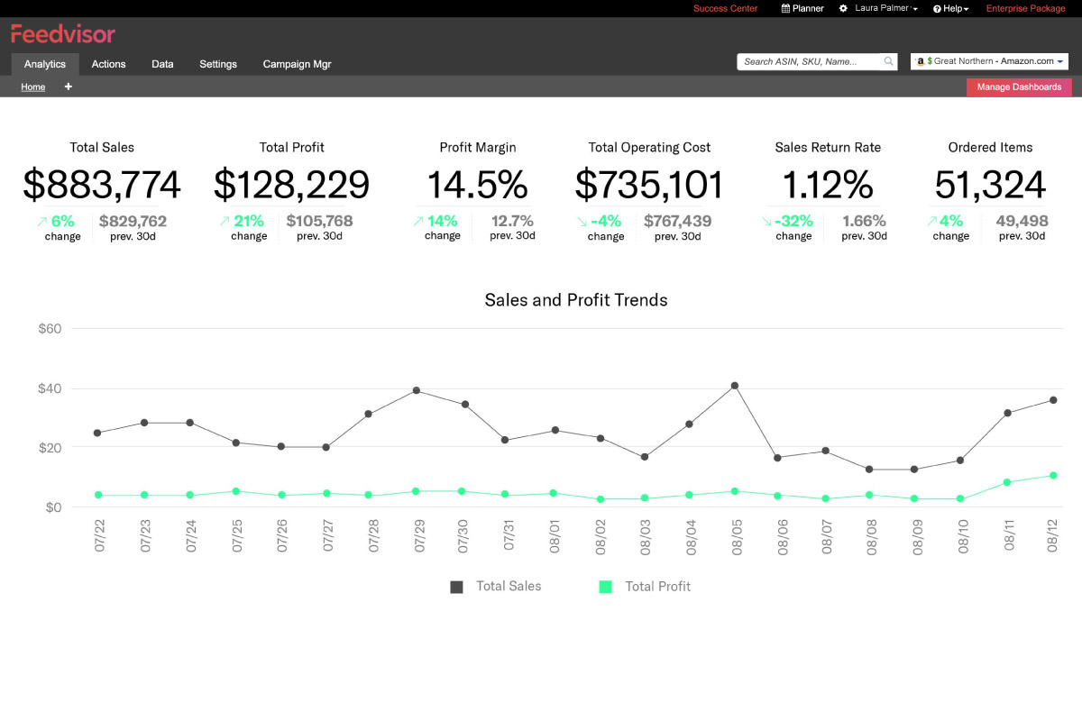 Analytics Dashboard of Feedvisor
