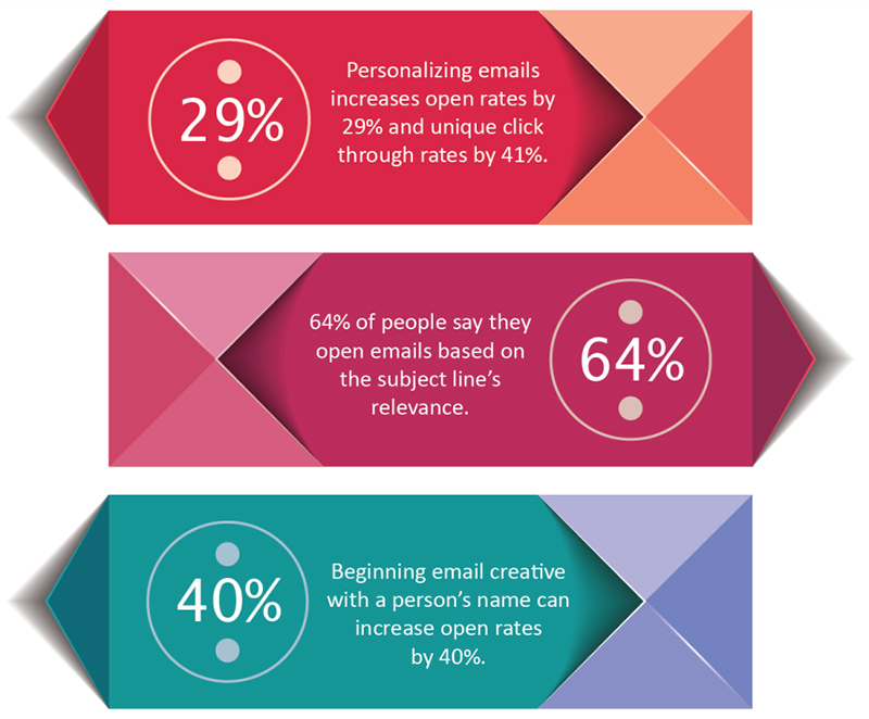 Emails Personalization
