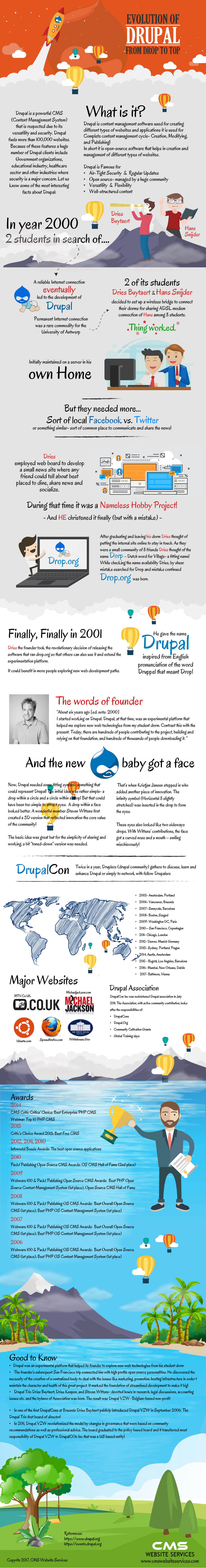 Drupal history