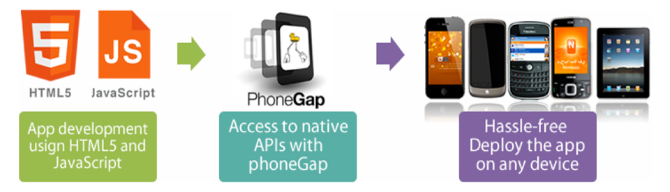 Integrating PhoneGap