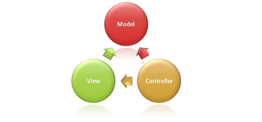 The Model-View-Controller (MVC)