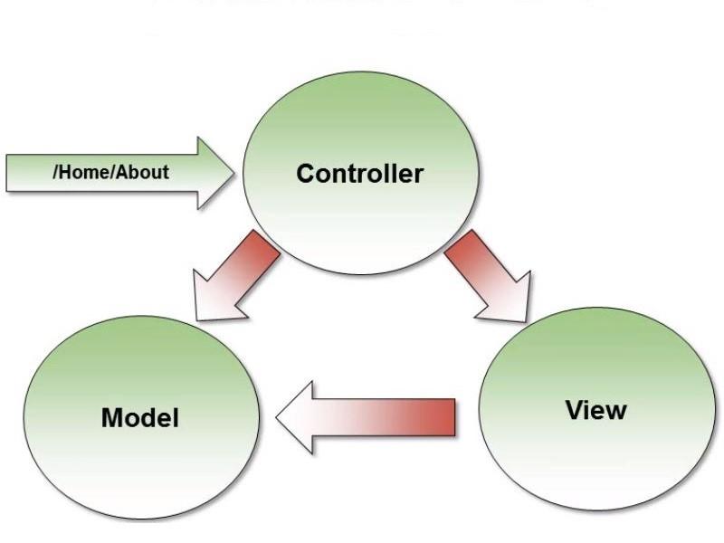 Mvc 5. Model View Controller