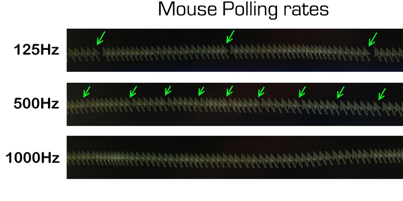 Mouse Polling Rate Explained