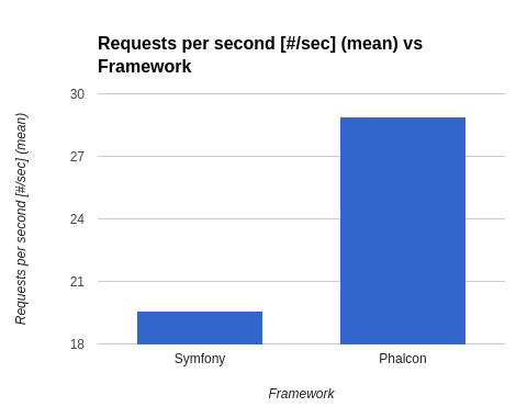 PHP Request per second vs framework chart