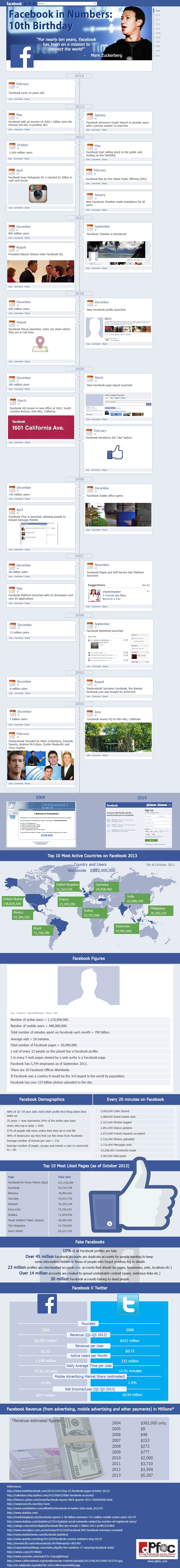 Facebook Celebrate 10 years: An Infographic
