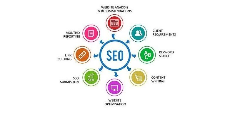 Know-How SEO Content Works Wonders for Your Business