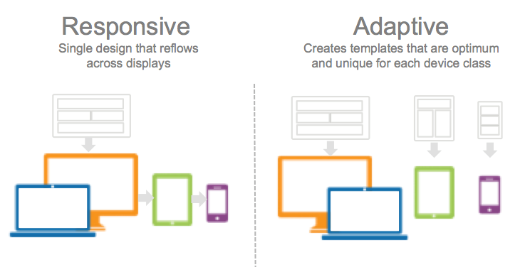 Scrutinizing Responsive and Adaptive designs for good returns