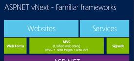 ASP.NET vNEXT- What makes it the most preferred tool for developing a web application?