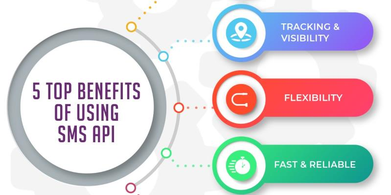 Top 5 Benefits of Using SMS API